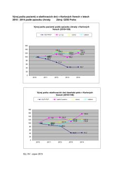 Graf vývoj 2010-2014