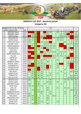 MORAVA CUP 2015 - Absolutní pořadí kategorie GH