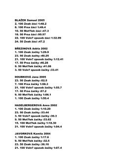 BLAŽEK Samuel 2005 2. 100 Znak žáci 1:48.2 8. 100 Prsa žáci 1