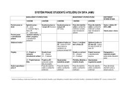 systém praxe studentů ateliéru dv difa jamu