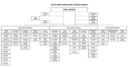 ESHOT Genel Müdürlüğü Teşkilat Şemasını PDF Formatında