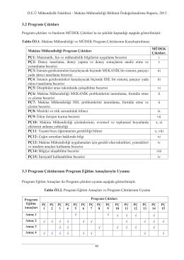 Program Çıktıları - Makina Mühendisliği