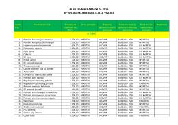 Godišnji plan javnih nabavki za 2016 godinu.