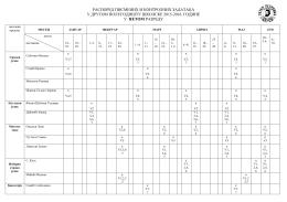 распоред писмених и контролних задатака у другом