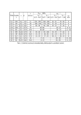 γ Třída Symbo l ν β kN/m3 0,33 - 0,67 0,67 - 1,00 0,33 - 0