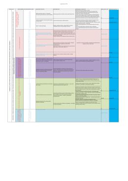 Logický rámec AP 2b) PODSTATNÉ VÝSTUPY AP DÍLČÍ