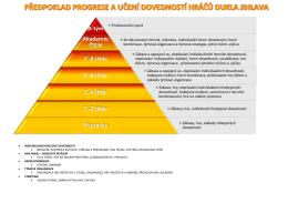 Pyramida dovedností hráčů