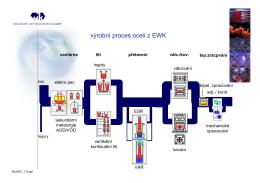 výrobní proces ocelí z EWK
