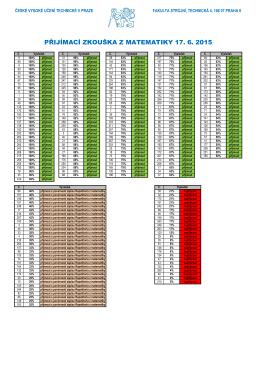 přijímací zkouška z matematiky 17. 6. 2015