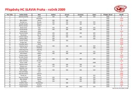 Příspěvky HC SLAVIA Praha - ročník 2009