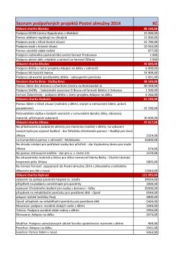 Seznam podpořených projektů z Postní almužny 2014