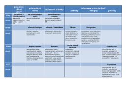 patenty a užitné vzory průmyslové vzory ochranné známky