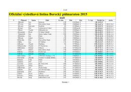 Oficiální výsledková listina Borecký půlmaraton 2015