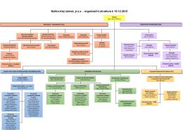 Organizační struktura 8/2014 Nalžovický zámek