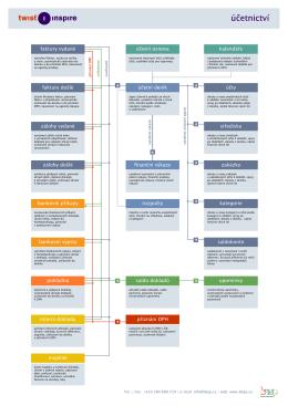 Schéma účetních operací