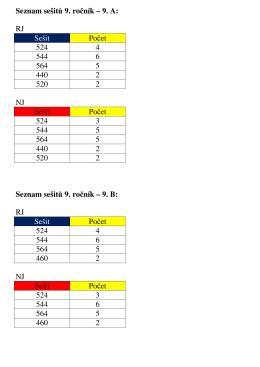 Seznam sešitů 9. ročník – 9. A: RJ Sešit Počet 524 4 544 6 564 5