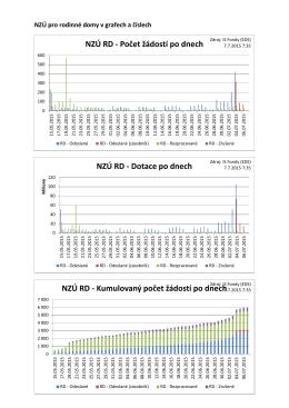 NZÚ RD - Počet žádostí po dnech NZÚ RD