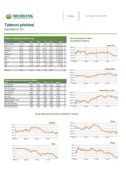 Kapitálový trh - týdenní přehled