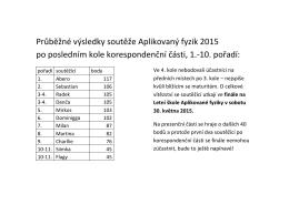 Průběžné výsledky soutěže Aplikovaný fyzik 2015 po posledním