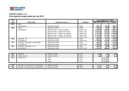 Ceny tepelné energie od 1. ledna 2015