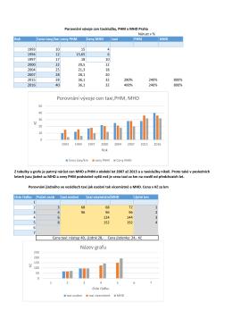 Porovnání vývoje cen taxi,PHM, MHD Název grafu