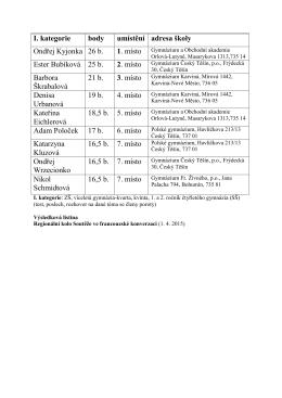 I. kategorie body umístění adresa školy Ondřej Kyjonka 26 b. 1