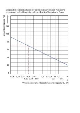 Disponibilní kapacita baterie v závislosti na velikosti vybíjecího