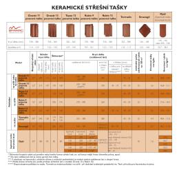 Laťování keramických střešních tašek 2015