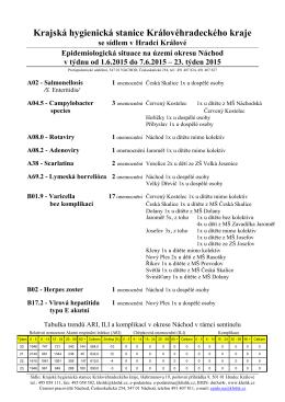 Epidemiologická situace na území okresu Náchod v týdnu od 1.6