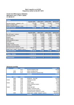 Příjmy - Výdaje Financování Příjmy Výdaje