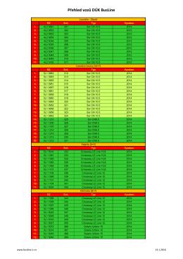přehled nasazených vozů v oblastech DÚK - BusLine