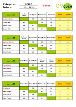 Výsledky turnaje