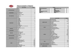 Alergeny obsažené ve výrobcích