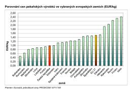 Porovnání cen pekařských výrobků ve vybraných evropských