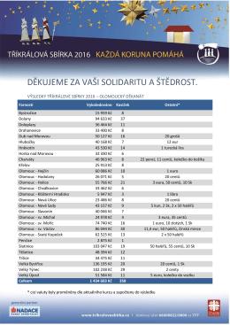výsledky tříkrálové sbírky 2016 v olomouckém