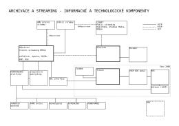 archivace a streaming - informacní a technologické komponenty