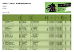 Výsledky 4. ročníku MTBO Ztracené kobylky