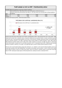 Podíl výdajů na VaV na HDP