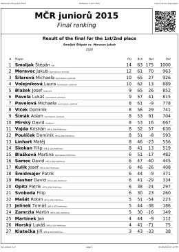 MČR juniorů 2015: Final ranking
