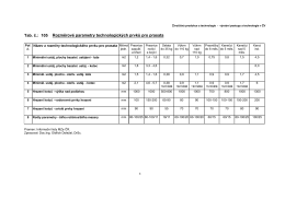Rozměrové parametry technologických prvků pro prasata Tab. č.: 105