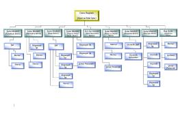 Teşkilat Şeması - İdari ve Mali İşler Daire Başkanlığı