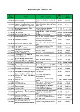 Výsledky grantového kola 2015