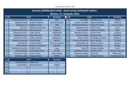 Seznam přihlášených hráčů - zimní turnaj smíšených čtyřher