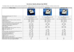 Srovnávací tabulka přístrojů řady REVEX