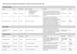 Recenzovaná neimpaktovaná periodika - KVV - 2015