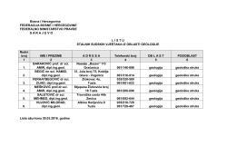 Lista stalnih sudskih vještaka iz oblasti geologije