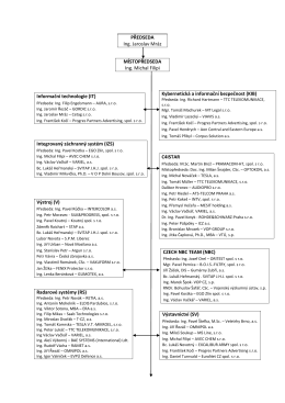 Aktuální seznam Rady ředitelů