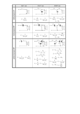 6 dB / oct. 12 dB / oct. 18 dB / oct. dolní propust LP π2 π , π4