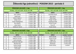 Žižkovská liga jednotlivců - PODZIM 2015