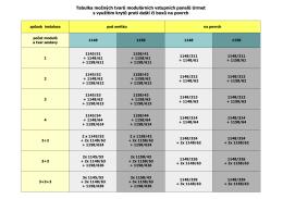 Tabulka možných tvarů modulárních vstupních panelů Urmet s